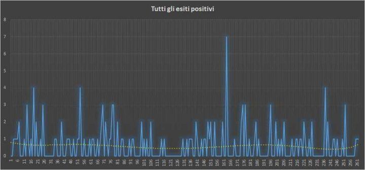 Andamento numero di vincite di tutte le sortite (esiti positivi) - 4 Giugno 2018
