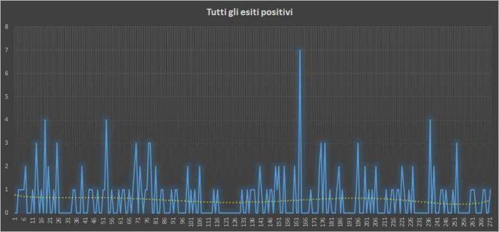 Andamento numero di vincite di tutte le sortite (esiti positivi) - 8 Giugno 2018
