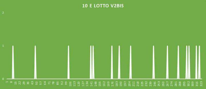 10eLotto V2BIS - aggiornato al 15 Luglio 2018