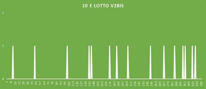 10eLotto V2BIS - aggiornato al 20 Luglio 2018