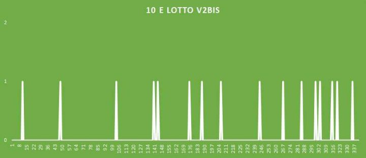 10eLotto V2BIS - aggiornato al 28 Luglio 2018