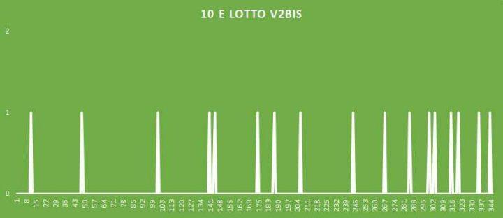 10eLotto V2BIS - aggiornato al 29 Luglio 2018