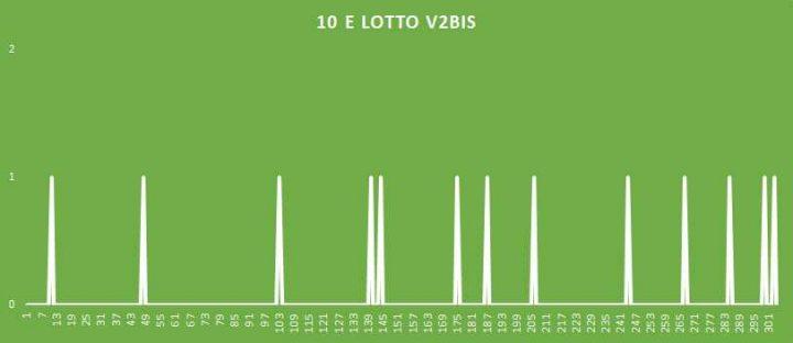 10eLotto V2BIS - aggiornato al 4 Luglio 2018