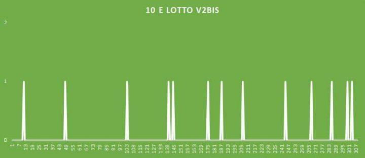 10eLotto V2BIS - aggiornato al 6 Luglio 2018