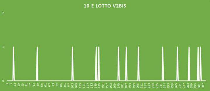 10eLotto V2BIS - aggiornato al 8 Luglio 2018