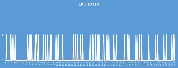 10eLotto - aggiornato al 25 Luglio 2018