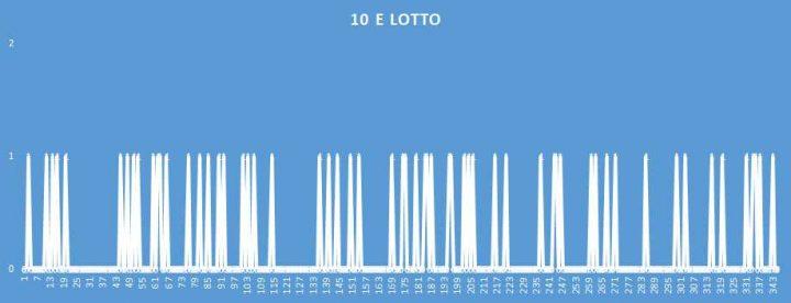 10eLotto - aggiornato al 29 Luglio 2018