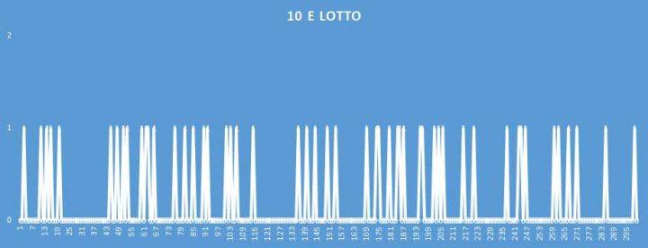10eLotto - aggiornato al 30 Giugno 2018