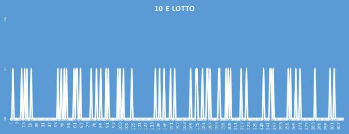 10eLotto - aggiornato al 8 Luglio 2018
