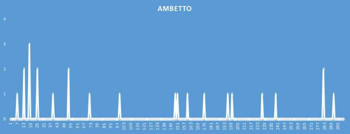 Ambetto - aggiornato al 30 Giugno 2018