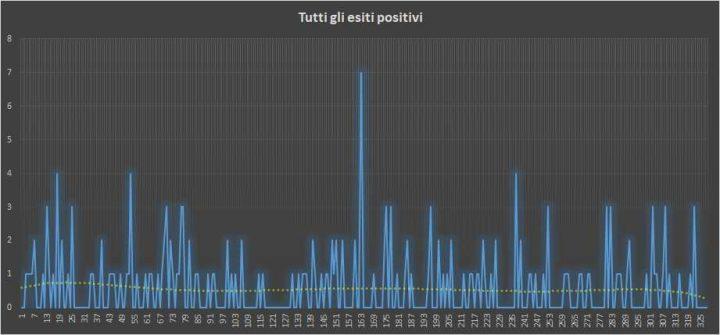 Andamento numero di vincite di tutte le sortite (esiti positivi) - 18 Luglio 2018