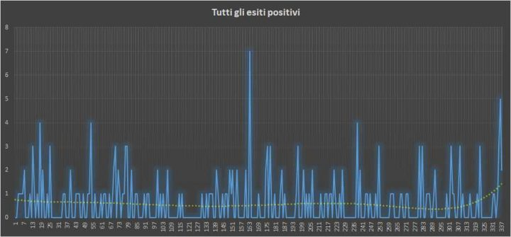 Andamento numero di vincite di tutte le sortite (esiti positivi) - 25 Luglio 2018