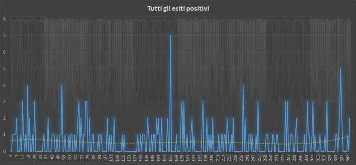 Andamento numero di vincite di tutte le sortite (esiti positivi) - 29 Luglio 2018