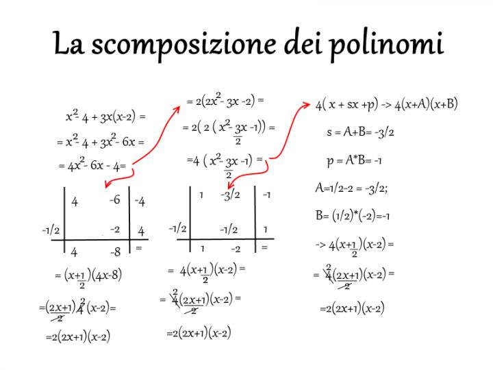 La scomposizione dei polinomi - Matematica