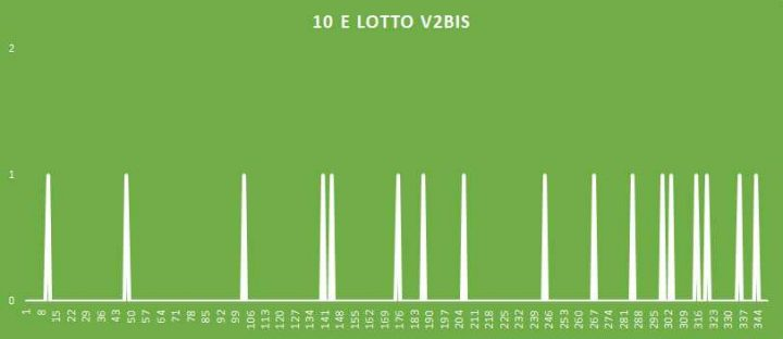 10eLotto V2BIS - aggiornato al 1 Agosto 2018