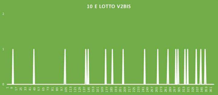 10eLotto V2BIS - aggiornato al 12 Agosto 2018