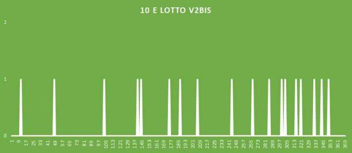 10eLotto V2BIS - aggiornato al 15 Agosto 2018