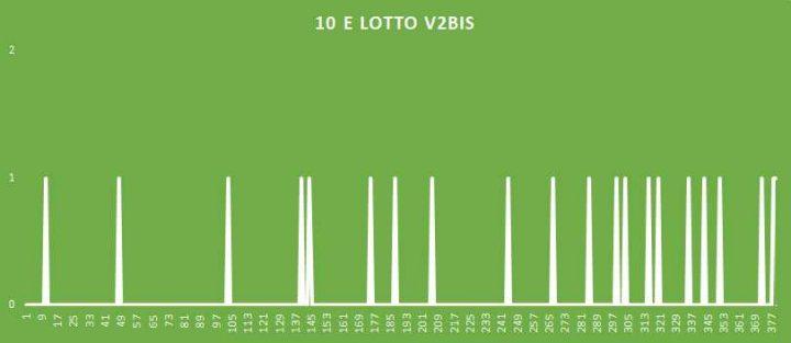 10eLotto V2BIS - aggiornato al 22 Agosto 2018