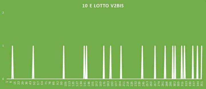 10eLotto V2BIS - aggiornato al 3 Agosto 2018