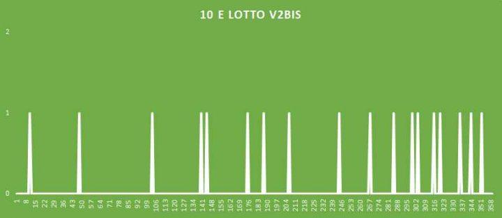 10eLotto V2BIS - aggiornato al 8 Agosto 2018