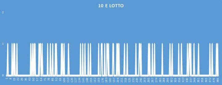 10eLotto - aggiornato al 29 Agosto 2018