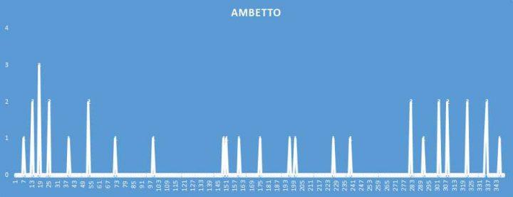 Ambetto - aggiornato al 1 Agosto 2018