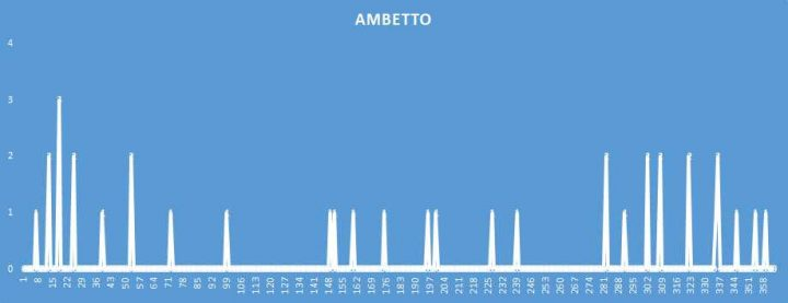 Ambetto - aggiornato al 10 Agosto 2018