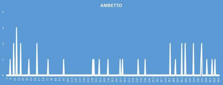 Ambetto - aggiornato al 12 Agosto 2018