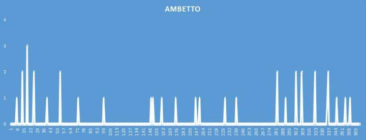 Ambetto - aggiornato al 15 Agosto 2018