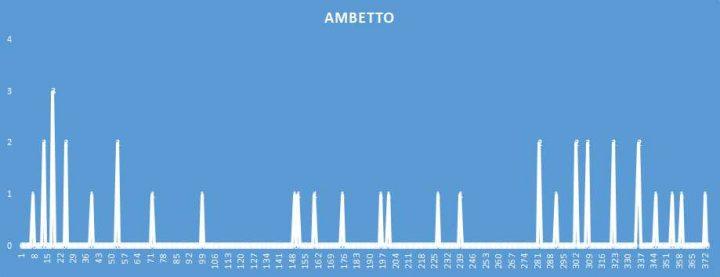 Ambetto - aggiornato al 17 Agosto 2018