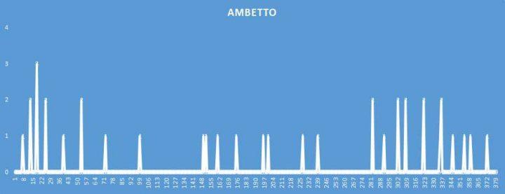 Ambetto - aggiornato al 22 Agosto 2018