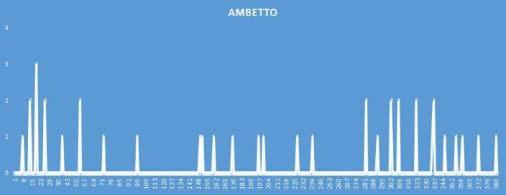 Ambetto - aggiornato al 29 Agosto 2018