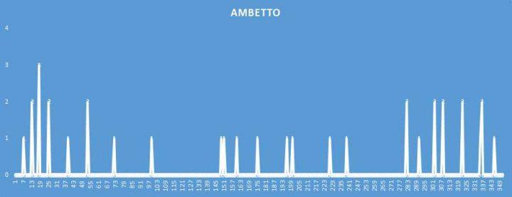 Ambetto - aggiornato al 3 Agosto 2018