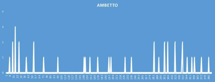 Ambetto - aggiornato al 31 Agosto 2018