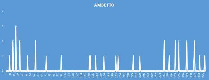 Ambetto - aggiornato al 5 Agosto 2018