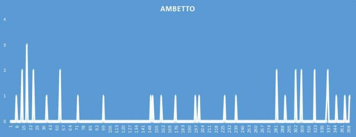 Ambetto - aggiornato al 8 Agosto 2018
