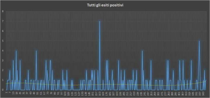 Andamento numero di vincite di tutte le sortite (esiti positivi) - 1 Agosto 2018