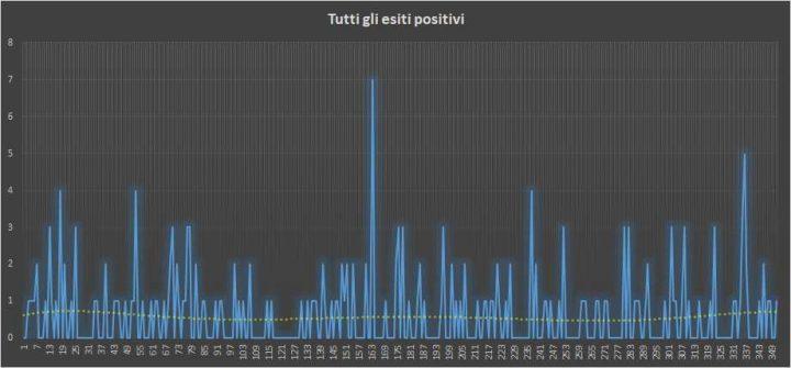 Andamento numero di vincite di tutte le sortite (esiti positivi) - 3 Agosto 2018