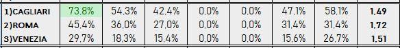 Percentuali Previsione 14818