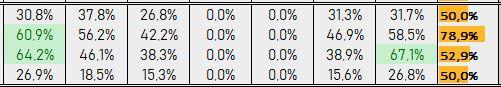 Percentuali Previsione 160818