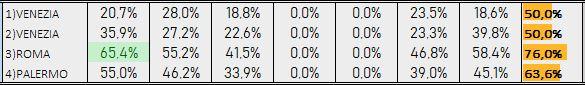 Percentuali Previsione 300818