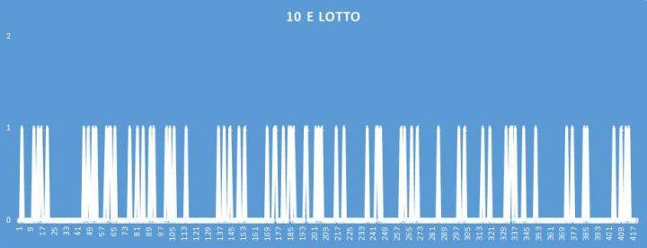 10eLotto - aggiornato al 14 Settembre 2018