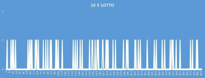 10eLotto - aggiornato al 2 Settembre 2018