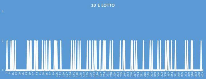 10eLotto - aggiornato al 9 Settembre 2018
