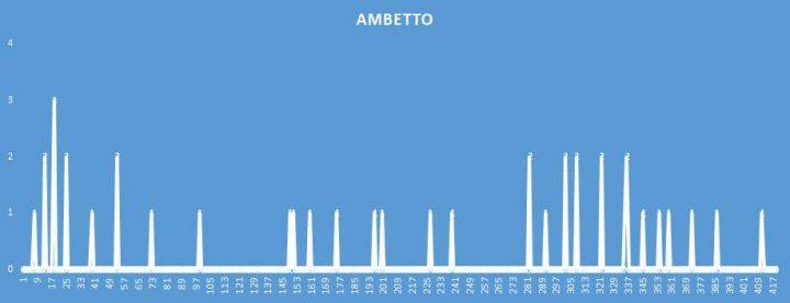 Ambetto - aggiornato al 14 Settembre 2018