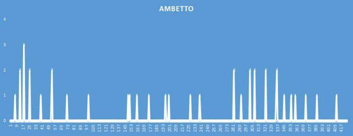 Ambetto - aggiornato al 16 Settembre 2018