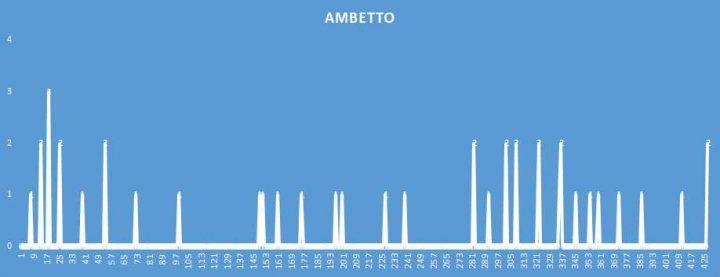 Ambetto - aggiornato al 19 Settembre 2018