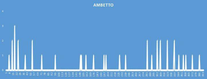 Ambetto - aggiornato al 2 Settembre 2018
