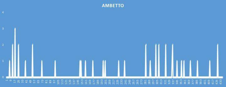 Ambetto - aggiornato al 24 Settembre 2018
