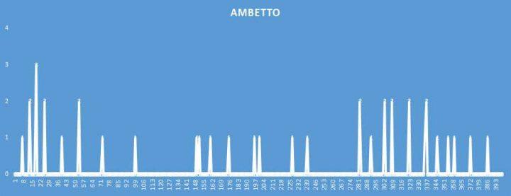 Ambetto - aggiornato al 5 Settembre 2018